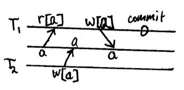 r1[x]…w2[x]…w1[x]…c1