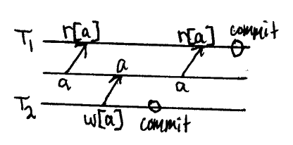 r1[x]…w2[x]…c2…r1[x]…c1